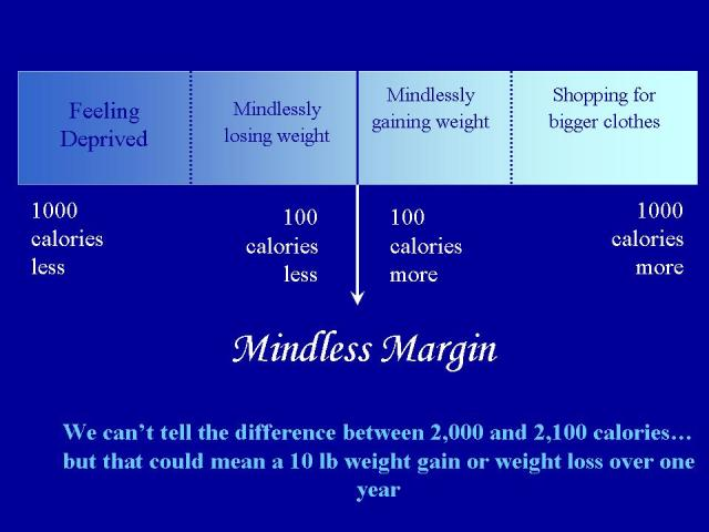 Mindless Margin